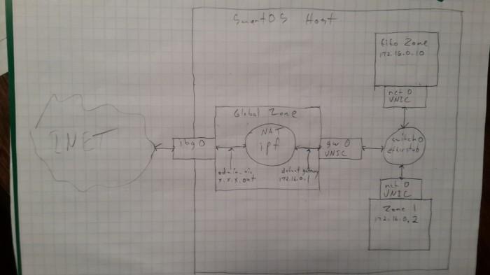 SmartOS-Net-1